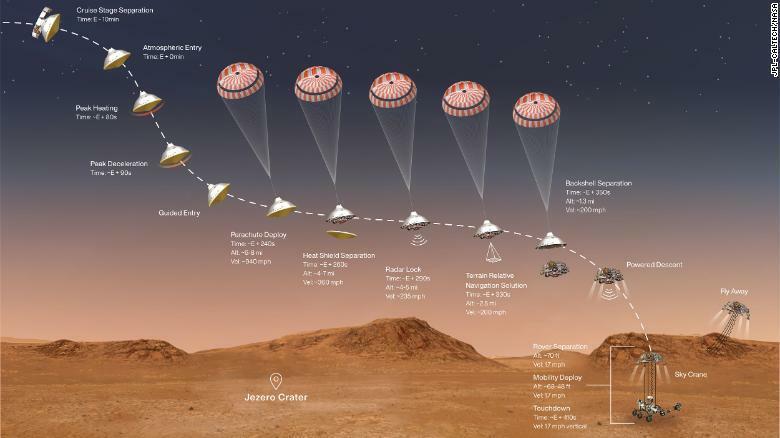 El Rover Perseverance 'amartizó' en Marte: El hombre está más cerca de llegar al Planeta Rojo